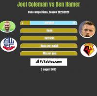 Joel Coleman vs Ben Hamer h2h player stats