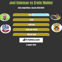 Joel Coleman vs Erwin Mulder h2h player stats