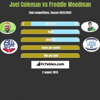 Joel Coleman vs Freddie Woodman h2h player stats