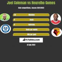 Joel Coleman vs Heurelho Gomes h2h player stats
