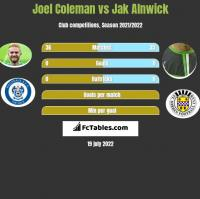 Joel Coleman vs Jak Alnwick h2h player stats