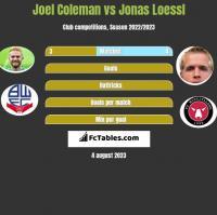 Joel Coleman vs Jonas Loessl h2h player stats