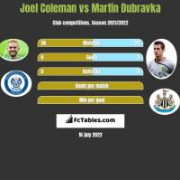 Joel Coleman vs Martin Dubravka h2h player stats