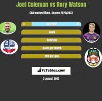 Joel Coleman vs Rory Watson h2h player stats