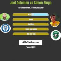 Joel Coleman vs Simon Sluga h2h player stats