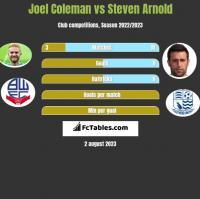 Joel Coleman vs Steven Arnold h2h player stats