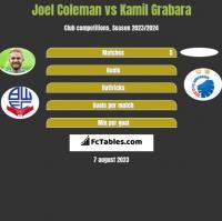 Joel Coleman vs Kamil Grabara h2h player stats