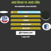 Joel Dixon vs Josh Lillis h2h player stats