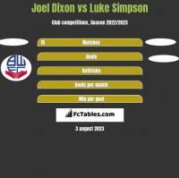 Joel Dixon vs Luke Simpson h2h player stats