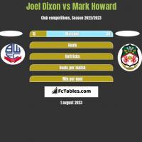 Joel Dixon vs Mark Howard h2h player stats