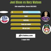 Joel Dixon vs Rory Watson h2h player stats