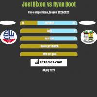 Joel Dixon vs Ryan Boot h2h player stats