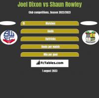 Joel Dixon vs Shaun Rowley h2h player stats