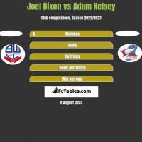 Joel Dixon vs Adam Kelsey h2h player stats