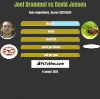 Joel Drommel vs David Jensen h2h player stats