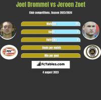 Joel Drommel vs Jeroen Zoet h2h player stats