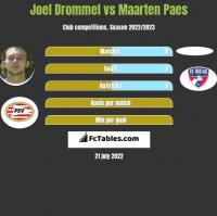 Joel Drommel vs Maarten Paes h2h player stats