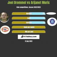 Joel Drommel vs Arijanet Muric h2h player stats