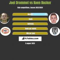 Joel Drommel vs Koen Bucker h2h player stats