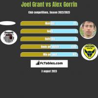 Joel Grant vs Alex Gorrin h2h player stats