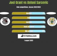 Joel Grant vs Antoni Sarcevic h2h player stats