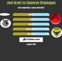 Joel Grant vs Cameron Brannagan h2h player stats