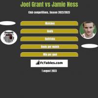 Joel Grant vs Jamie Ness h2h player stats