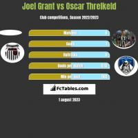 Joel Grant vs Oscar Threlkeld h2h player stats