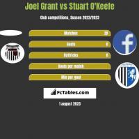 Joel Grant vs Stuart O'Keefe h2h player stats