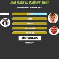 Joel Grant vs Matthew Smith h2h player stats