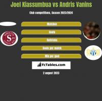Joel Kiassumbua vs Andris Vanins h2h player stats