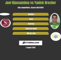 Joel Kiassumbua vs Yanick Brecher h2h player stats