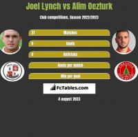 Joel Lynch vs Alim Oezturk h2h player stats