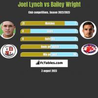 Joel Lynch vs Bailey Wright h2h player stats