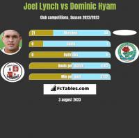 Joel Lynch vs Dominic Hyam h2h player stats