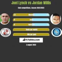 Joel Lynch vs Jordan Willis h2h player stats