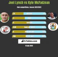 Joel Lynch vs Kyle McFadzean h2h player stats