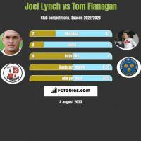 Joel Lynch vs Tom Flanagan h2h player stats