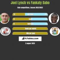 Joel Lynch vs Fankaty Dabo h2h player stats