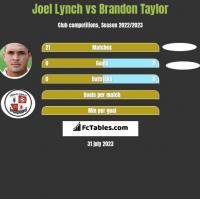 Joel Lynch vs Brandon Taylor h2h player stats