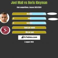 Joel Mall vs Boris Kleyman h2h player stats