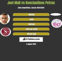 Joel Mall vs Konstantinos Petrou h2h player stats