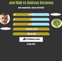 Joel Mall vs Andreas Keravnos h2h player stats