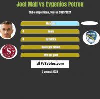 Joel Mall vs Evgenios Petrou h2h player stats