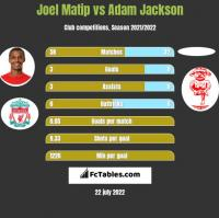 Joel Matip vs Adam Jackson h2h player stats