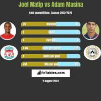 Joel Matip vs Adam Masina h2h player stats