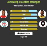 Joel Matip vs Adrian Mariappa h2h player stats