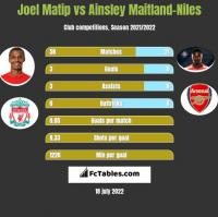 Joel Matip vs Ainsley Maitland-Niles h2h player stats