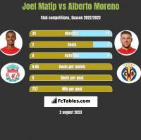 Joel Matip vs Alberto Moreno h2h player stats