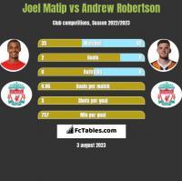 Joel Matip vs Andrew Robertson h2h player stats